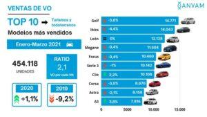 Top 10 coches ocasión primer trimestre 2021