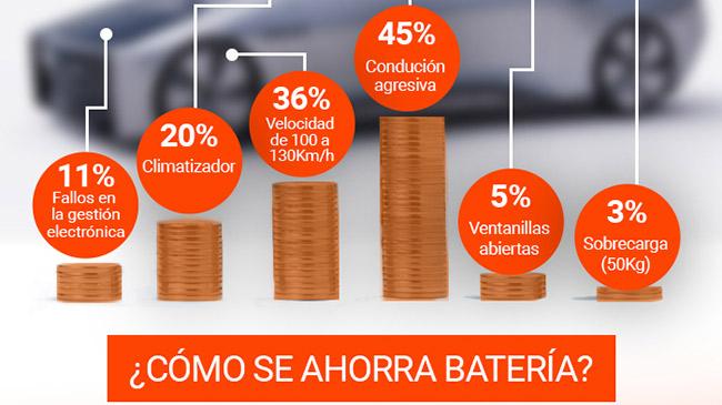 infografia consumo coche electrico