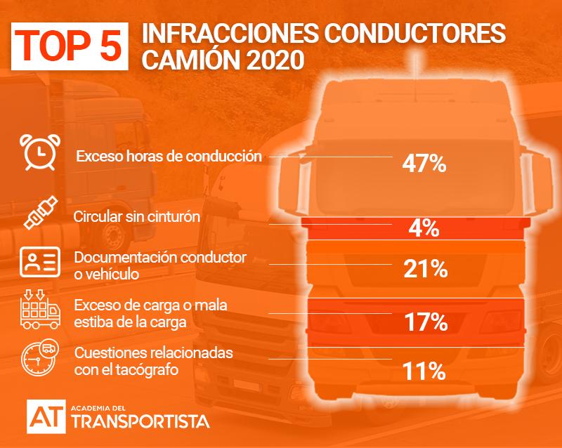 Top 5 de infracciones de camión en 2020