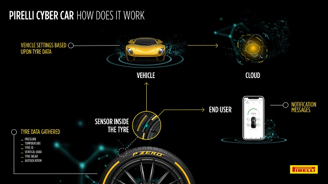 infographics cyber car