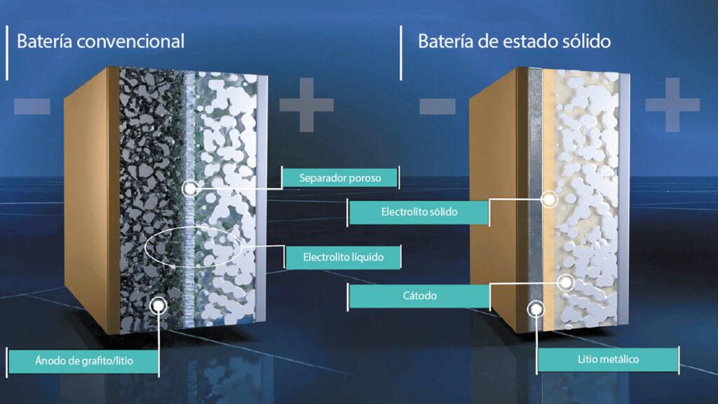 bateria normal vs. bateria estado solido