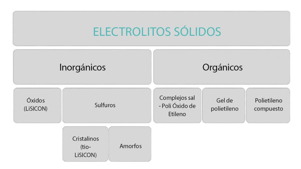 electrolito solido