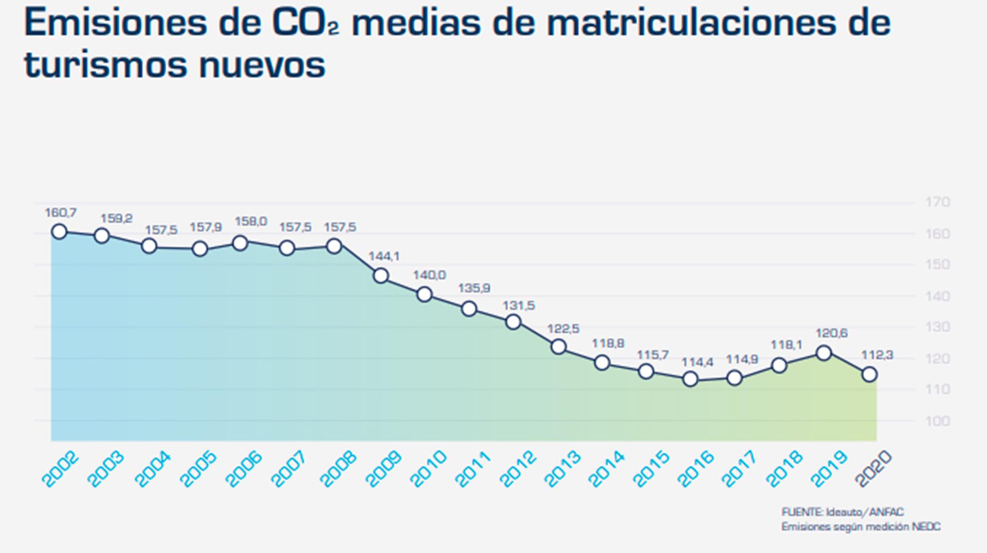 El parque automovilístico español, entre los más antiguos de Europa en 2020
