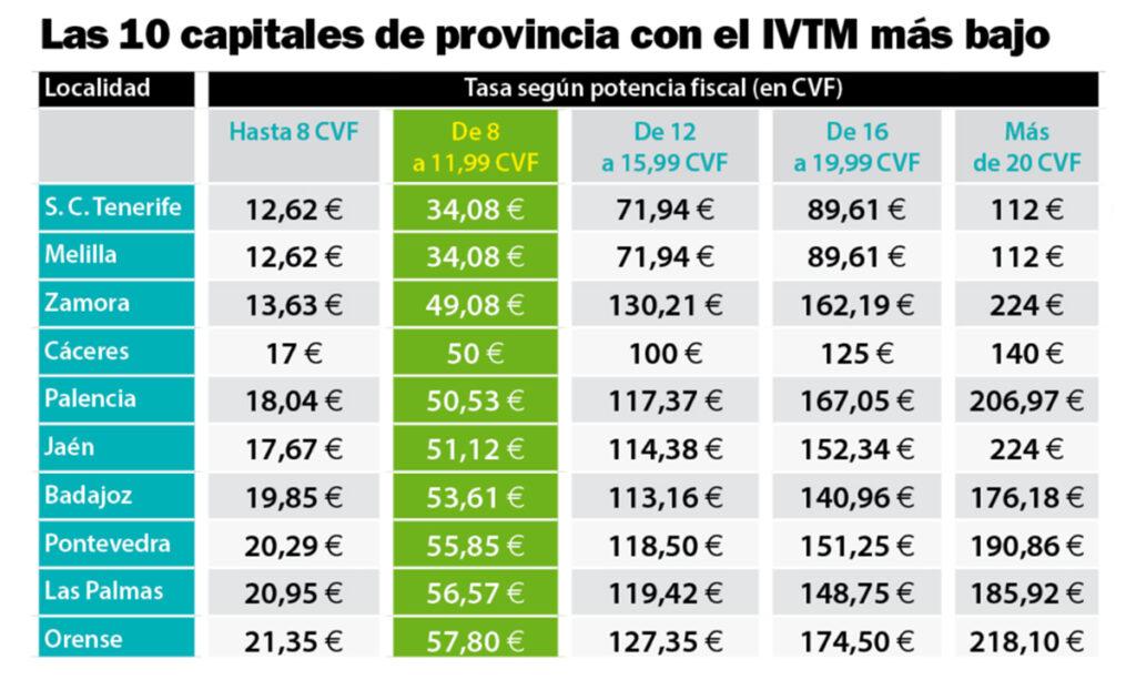 precio impuesto circulacion barato