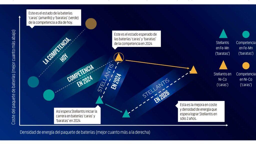 Proyección Stellantis para la densidad de energía y coste de las batería