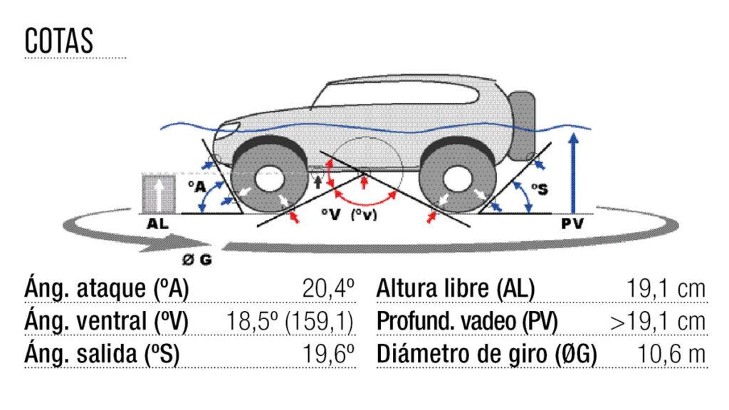 Mitsubishi Eclipse Cross cotas